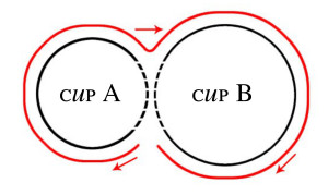 guide to align cup a and b